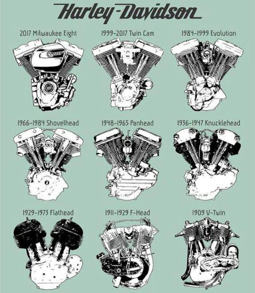 ハーレー歴代Vツインエンジン