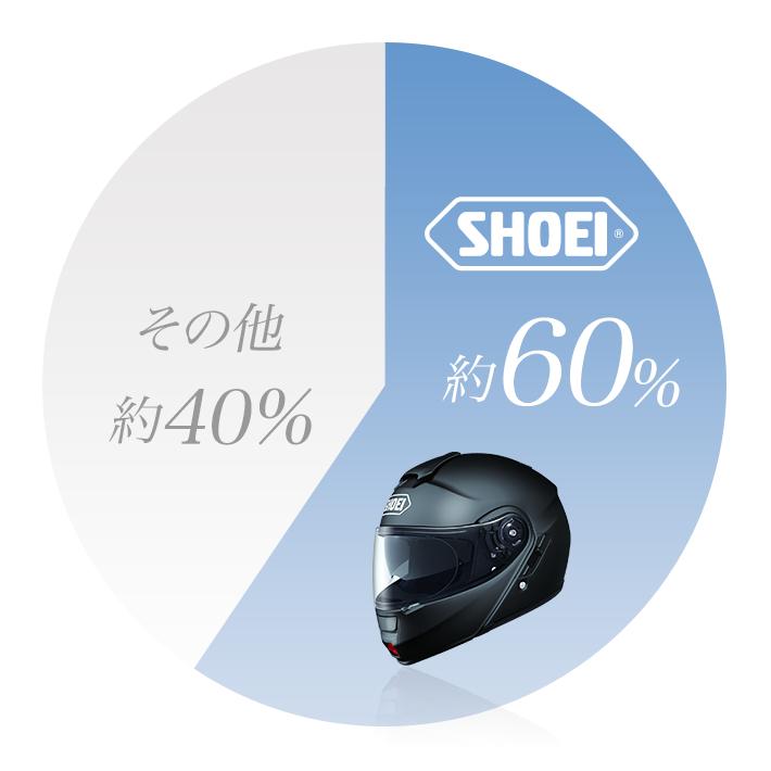 ヘルメットの世界シェア